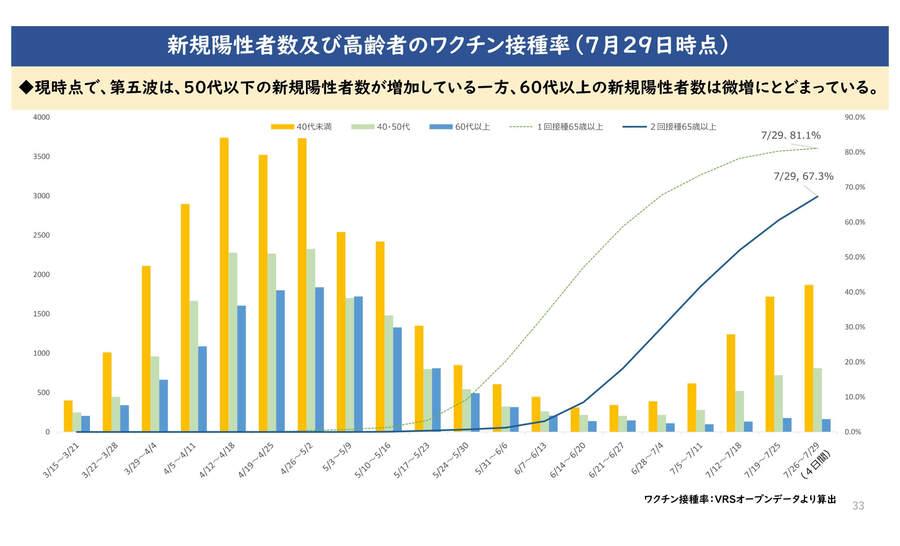 大阪府の配布資料より「新規陽性者数及び高齢者のワクチン接種率(7月29日時点)」