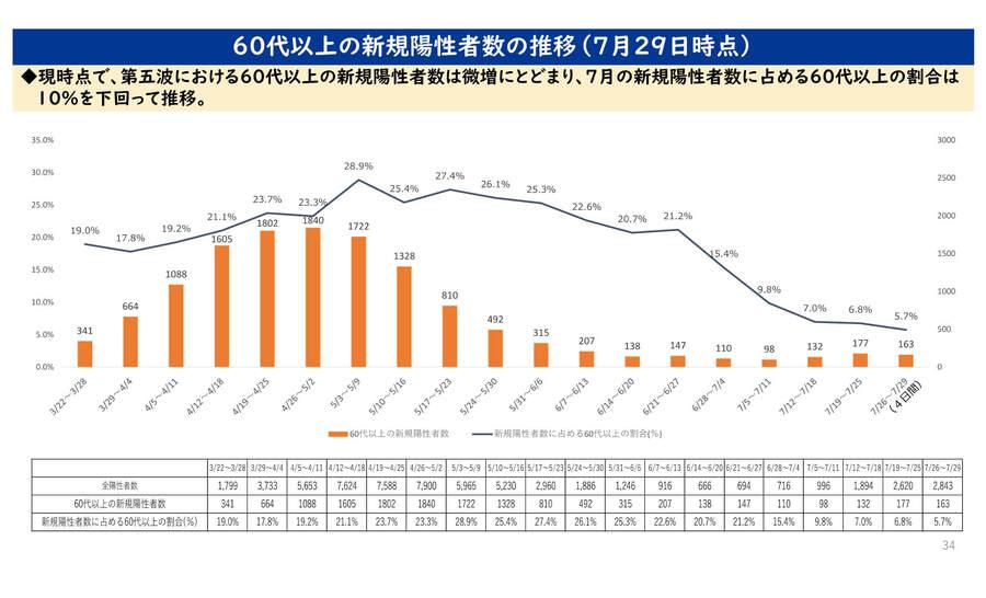 大阪府の配布資料より「60代以上の新規陽性者数の推移(7月29日時点)」