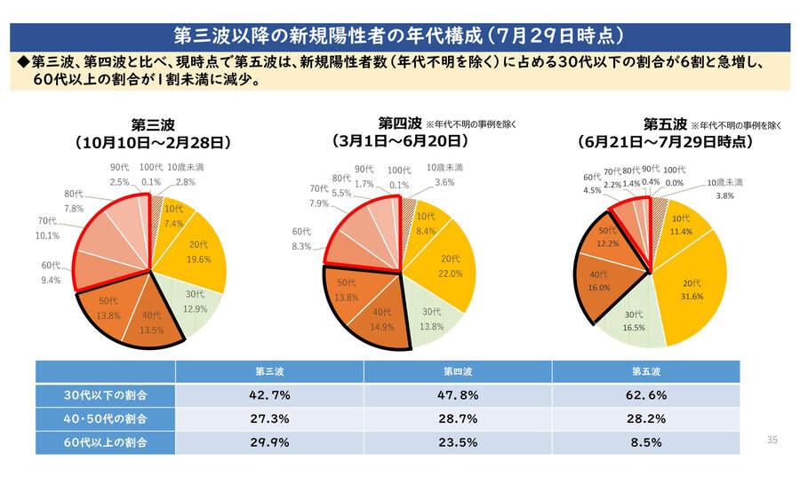 大阪府の配布資料より「第三波以降の新規陽性者数の年代構成(7月29日時点)」