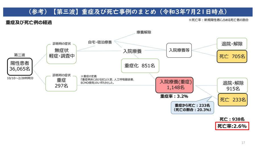 大阪府の配布資料より「第三波、重症及び死亡事例のまとめ(2021年7月21日時点)」
