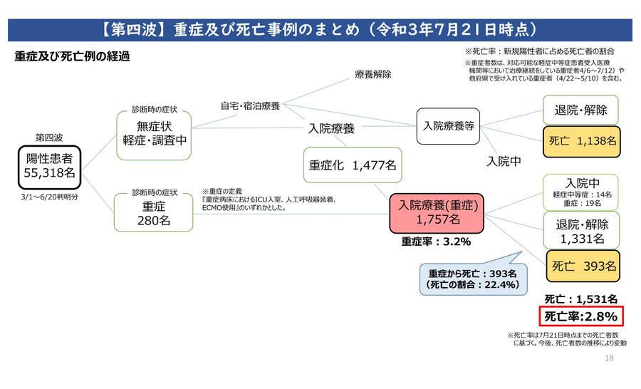 大阪府の配布資料より「第四波、重症及び死亡事例のまとめ(2021年7月21日時点)」