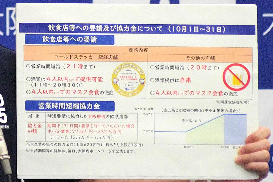 会見でのフリップより、飲食店などへの要請及び協力金について(9月28日・大阪府庁)