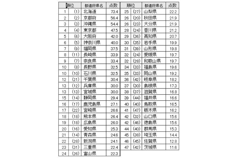 47都道府県の魅力度ランキング
